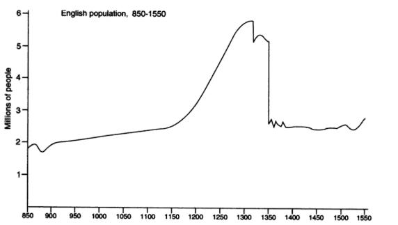 Dyer graph